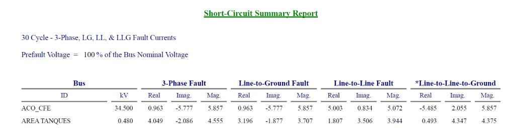 Resultados de niveles de corto circuito