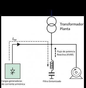 Filtro de armónicas sintonizado