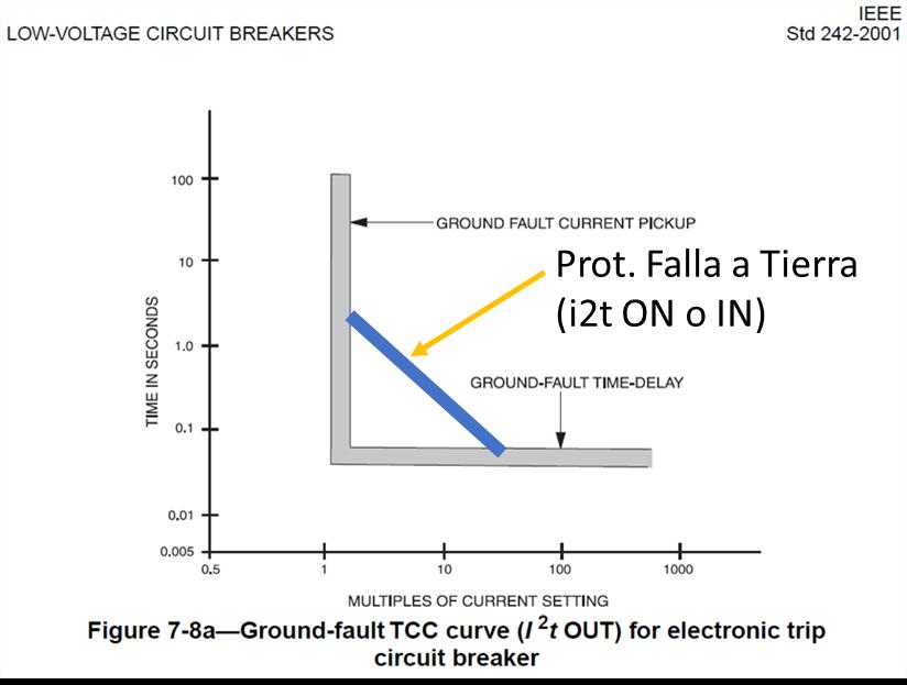 forma I2t para la función de falla a tierra