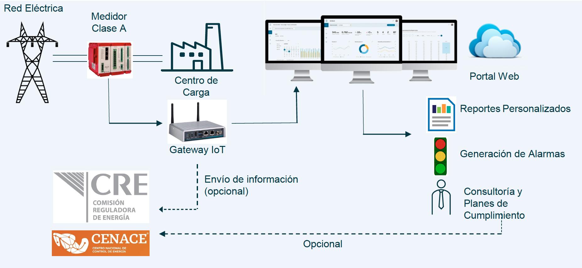 Sistema de evaluación de código de red